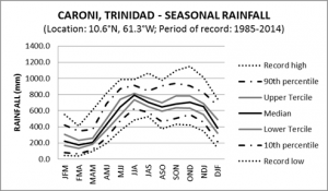 Caroni Trinidad Seasonal Rainfall