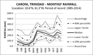 Caroni Trinidad Monthly Rainfall