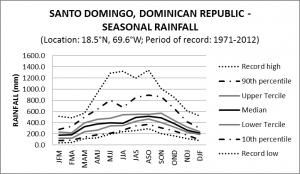 Santo Domingo Dominican Republic Seasonal Rainfall