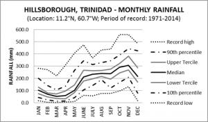 Hillsborough Trinidad Monthly Rainfall