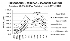 Hillsborough Trinidad Seasonal Rainfall