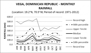 Vega Dominican Republic Monthly Rainfall