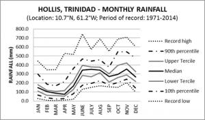 Hollis Trinidad Monthly Rainfall
