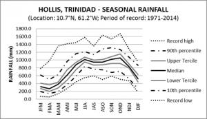 Hollis Trinidad Seasonal Rainfall