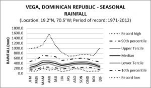 Vega Dominican Republic Seasonal Rainfall