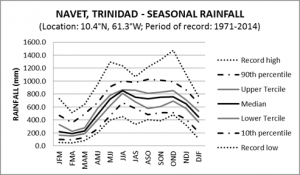 Navet Trinidad Seasonal Rainfall