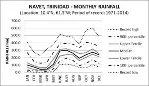Navet Trinidad Monthly Rainfall