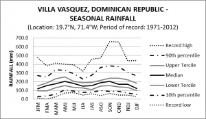 Villa Vasquez Dominican Republic Seasonal Rainfall