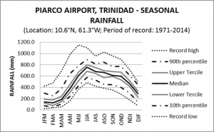 Piarco Airport Trinidad Seasonal Rainfall