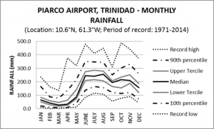 Piarco Airport Trinidad Monthly Rainfall