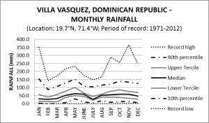 Villa Vasquez Dominican Republic Monthly Rainfall