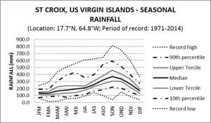 St Croix US Virgin Islands Seasonal Rainfall