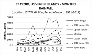St Croix US Virgin Islands Monthly Rainfall