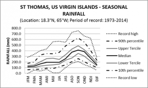 St Thomas US Virgin Islands Seasonal Rainfall