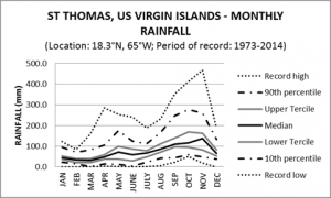 St Thomas US Virgin Islands Monthly Rainfall